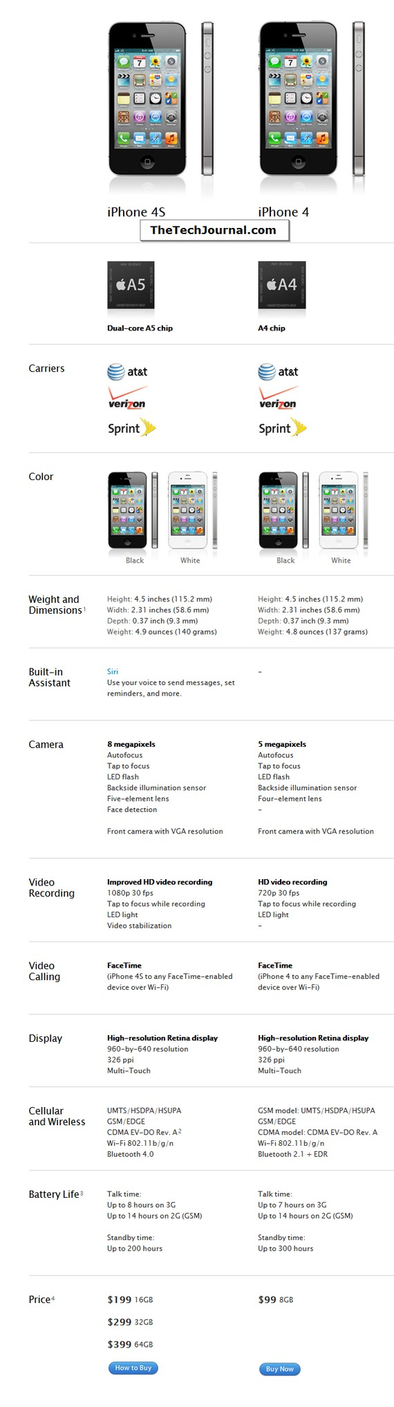 Iphone_4s__4_comparison
