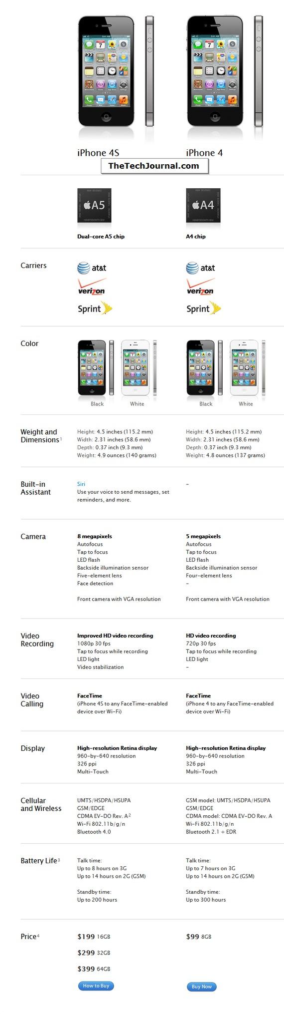Iphone_4s__4_comparison